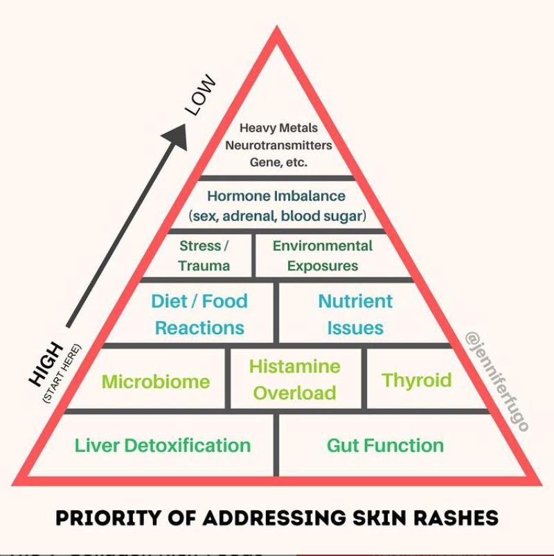 Priority of Addressing Skin Rashes diagram